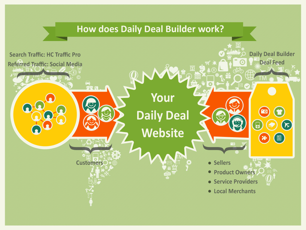 daily-deal-software-flow